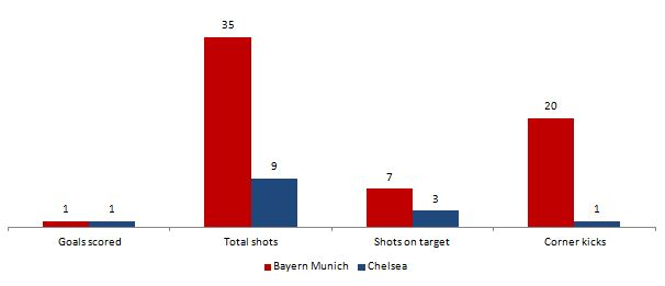 Bayern Munich vs. Chelsea Champions League Final 2011/2012 statistics